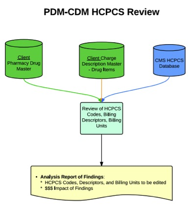PDM-CDM_HCPCS_Review.jpg